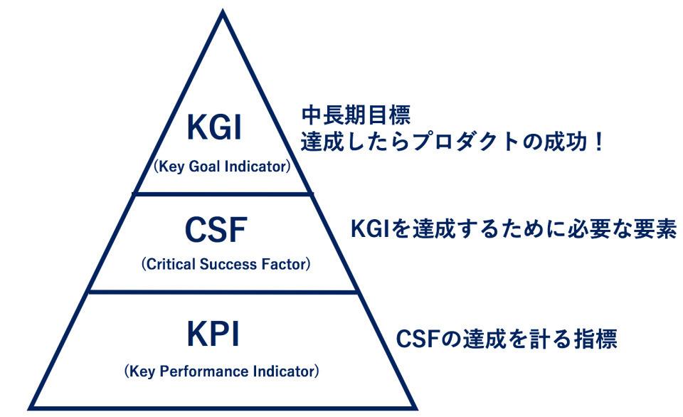 目標達成のカギ「KPI」!正しいKPI設定・KPI分析のやり方を解説 2番目の画像