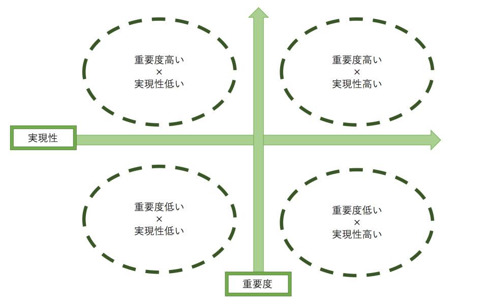 目標達成のカギ「KPI」!正しいKPI設定・KPI分析のやり方を解説 3番目の画像