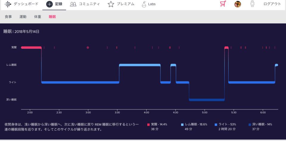 """睡眠の""""質""""がわかる注目デバイス「Fitbit」と快眠サポート成分入りドリンクで自分の睡眠と向き合ってみた 5番目の画像"""