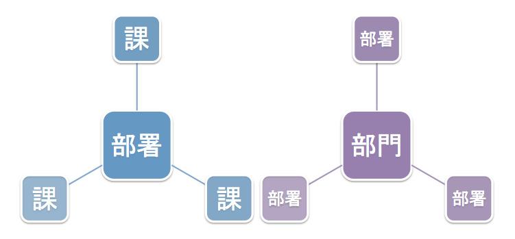 部署と部門の違いは?社会人の常識「基本的な会社組織の知識」 3番目の画像