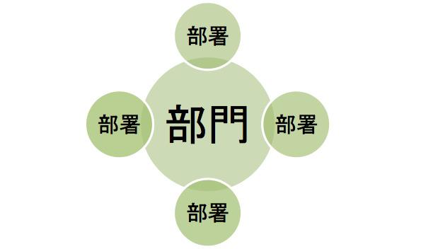 部署と部門の違いは?社会人の常識「基本的な会社組織の知識」 2番目の画像