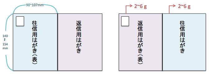 往復はがきを返信する時の「行の消し方と御中の書き方」の正しいマナー 2番目の画像