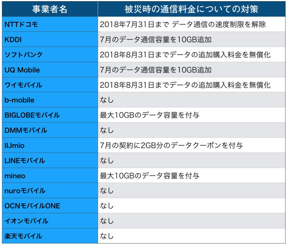 西田宗千佳のトレンドノート:災害時、携帯電話事業者に求められること 2番目の画像