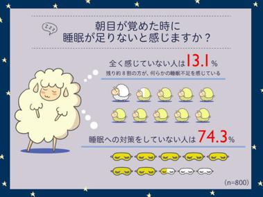 朝目覚めたとき約8割の人が睡眠不足!? もっとも睡眠への満足度が低いのは30代 3番目の画像