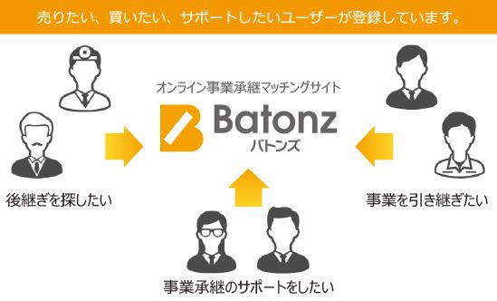 価値ある事業を次世代に!オンライン事業承継マッチングサービス「バトンズ」ユーザー登録数20,000人突破 2番目の画像