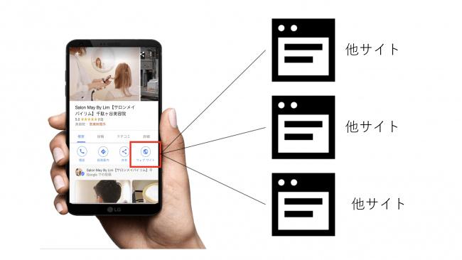 """店舗集客に効果的な""""MEO対策""""。鍵を握るのは人工知能による分析ツールの活用 3番目の画像"""