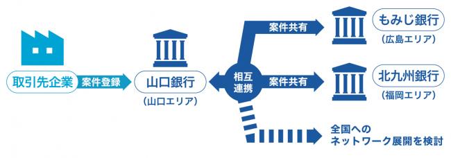 地域を超えてビジネスマッチングを推進! 日本初の地銀向けビジネスマッチングシステム「Linkers for BANK」、山口銀行ともみじ銀行、北九州銀行に提供を開始 2番目の画像