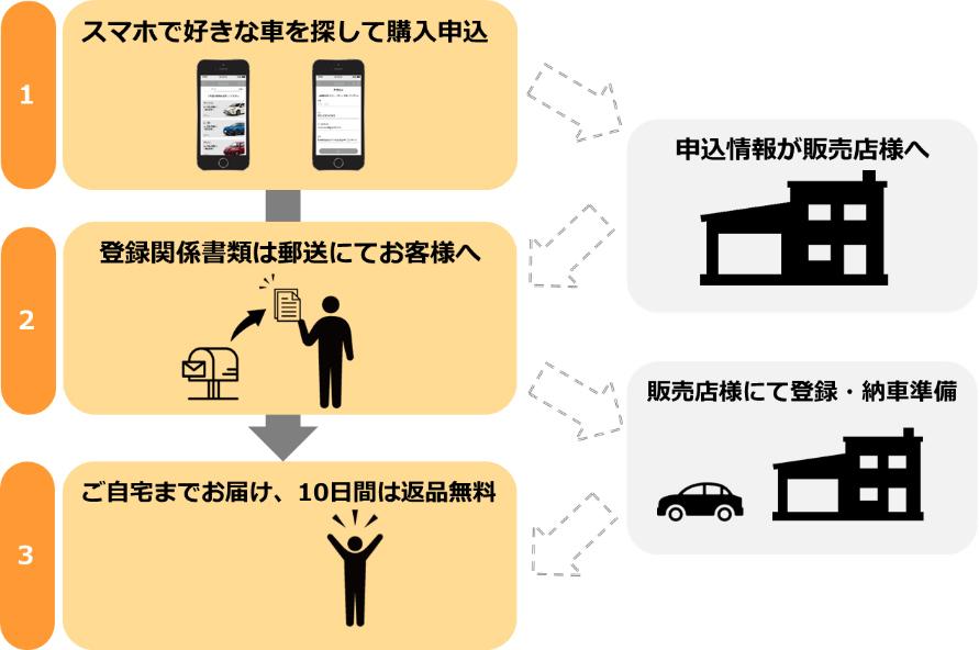 スマホで車、買ってみる?! 面倒な店頭通いや交渉を省いて簡単&シンプルにスマホ決済できる中古車ネット販売サービス『remobii(リモビー)』誕生 3番目の画像