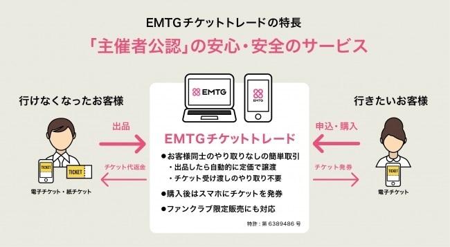 EMTGとイープラスが資本業務提携。電子チケットの標準化を推進でチケット不正転売防止のリーダーシップを握る 2番目の画像