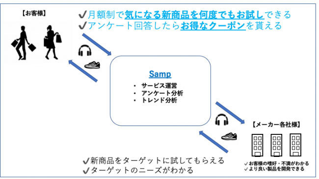 """新商品は""""お試し""""してからの購入を!月額制新商品お試しサービス「Samp」が事前登録を開始 1番目の画像"""