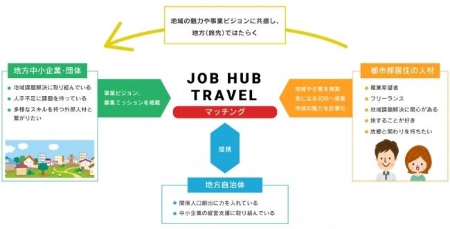 旅するようにはたらく。都市部の人材と地方企業をつなぐマッチングサービスがスタート 1番目の画像