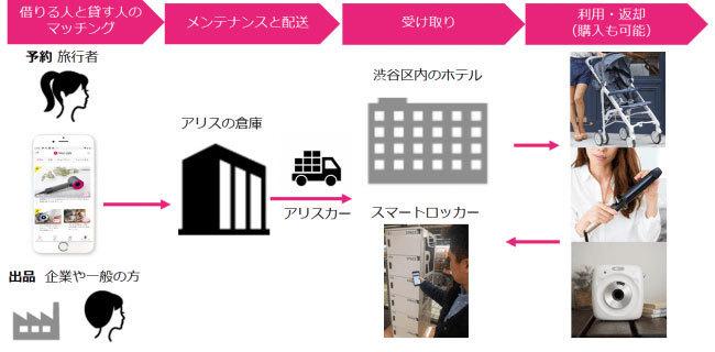 東京オリンピック・パラリンピックは手ぶらでOK?「アリススタイル」で都市型シェアリングエコノミーの実現へ 2番目の画像