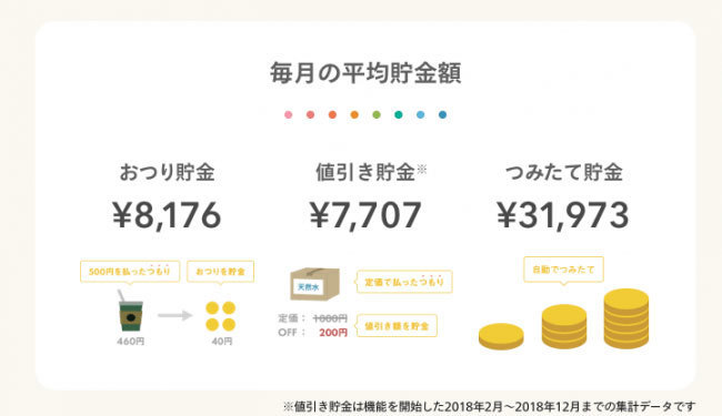 自動貯金アプリ『しらたま』貯金総額5億円突破!貯金の目的第一位は「旅行」 3番目の画像