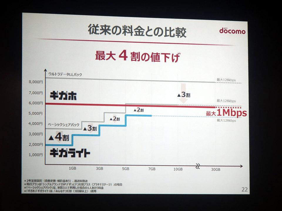 石野純也のモバイル活用術:何が変わるの?ドコモの新料金プランを解説 7番目の画像
