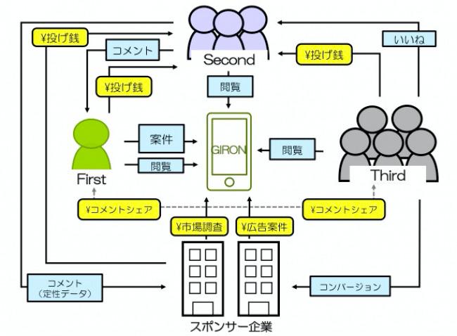 繋がらないSNS。ビジネス相談の駆け込み寺アプリ 「GIRON」サービス開始 2番目の画像