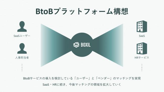 スマートキャンプ株式会社が人事向けサービス比較サイト「ボクシルHR」をリリース、「BtoBプラットフォーム構想」を掲げさらなる事業展開を目指す 3番目の画像