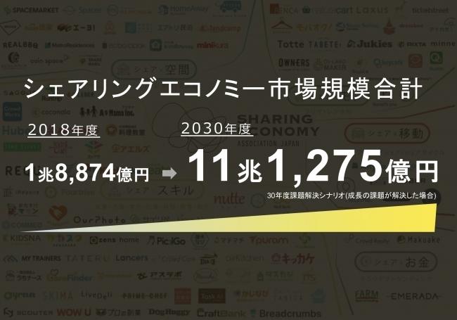 シェアリングエコノミー日本市場の経済規模が過去最高の1兆8,000億円を突破!30年には11兆円になる予測、シェアワーカーの生活の充実度や幸福度向上にも貢献  1番目の画像