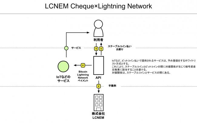 LCNEMがブロックチェーン時代の新型電子マネーLCNEM Chequeを発表 1番目の画像