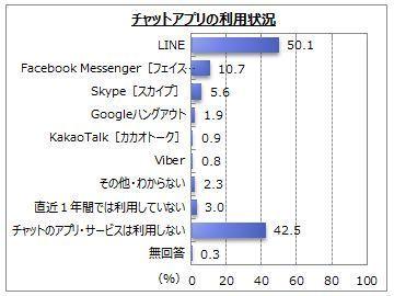 利用者は5割強!チャットアプリの利用状況が明らかに 2番目の画像