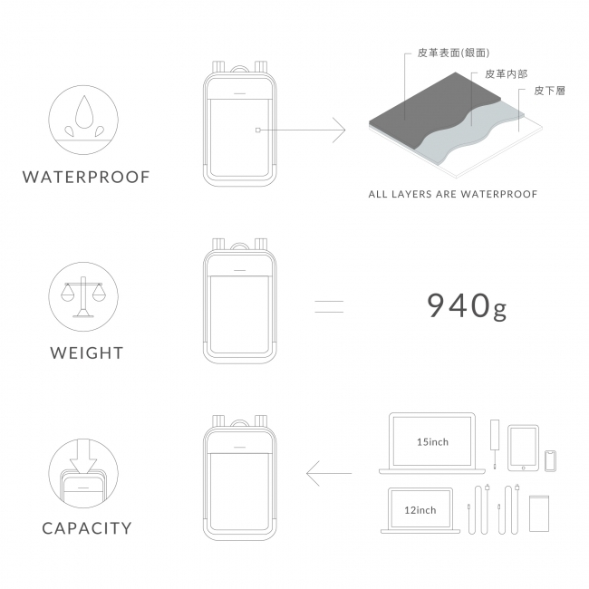 これぞ機能美!新登場の超薄型バックパック「Commuters」は、都市型ミニマリストに必携の通勤アイテムだ  5番目の画像