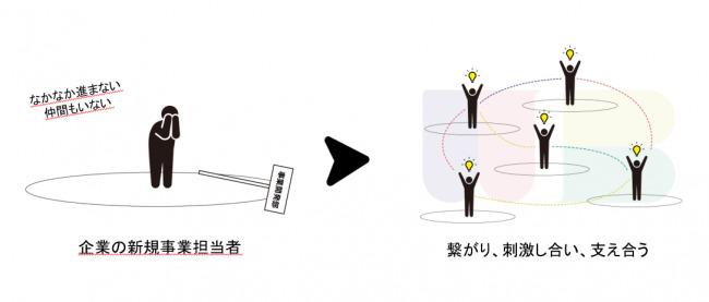 孤独なイノベーターのためのコミュニティ「WHITE BOARD」を発足!日本から多くのイノベーションを生み出すことを目指す 2番目の画像