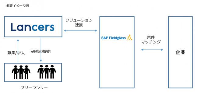 ランサーズ、大手企業によるフリーランス活用機会の拡大を目指してSAPジャパンが提供する「SAP Fieldglass」 と提携 2番目の画像