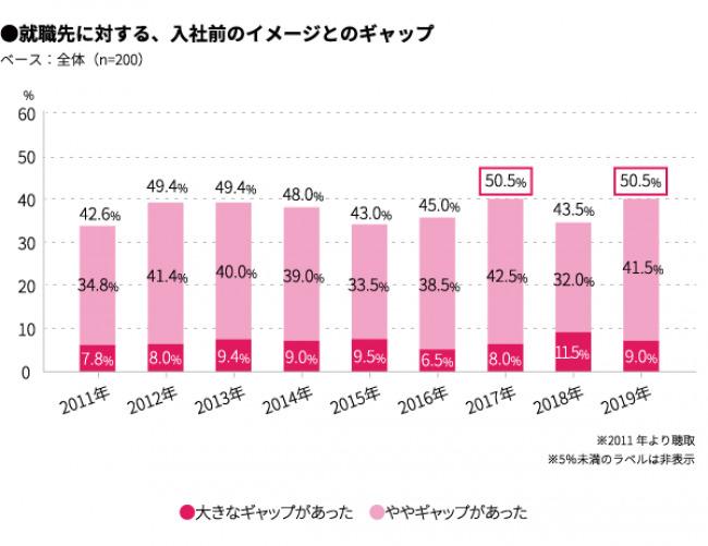 新社会人の2人に1人が、入社前の会社イメージと「ギャップ有り」。ギャップの1位は「残業の多さ」という結果に 2番目の画像