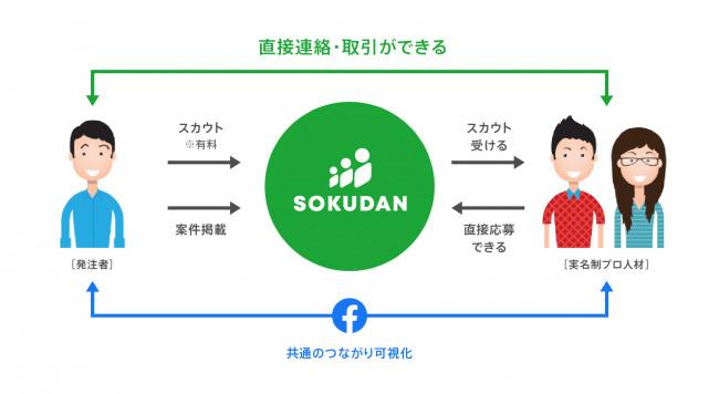 「仲介手数料ゼロで直取引OK」のプロ人材業務委託マッチングプラットフォーム「SOKUDAN(ソクダン)」β版がスタート!その中身とは? 3番目の画像