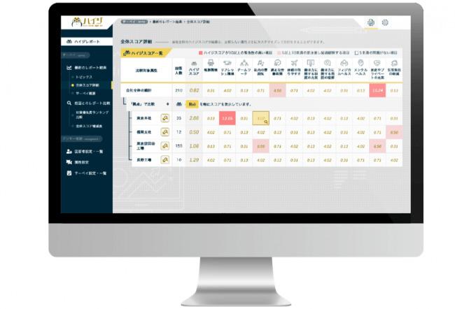 """離職理由の8割を占める""""ハイジーンファクター""""を見える化。株式会社OKANが日本初の調査・改善サービス『ハイジ』をスタート 4番目の画像"""