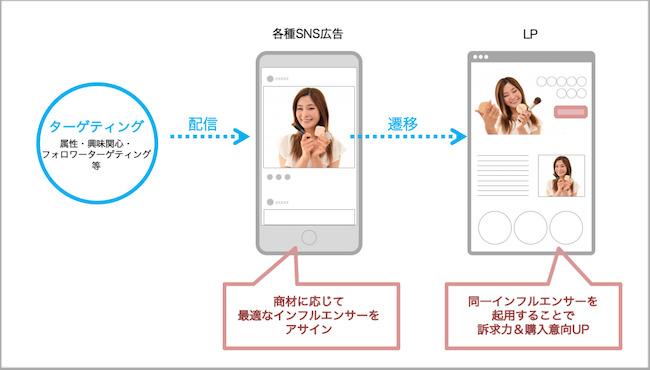 サムライトがダイレクトマーケティングの効果を高める新サービスの提供をスタート 2番目の画像