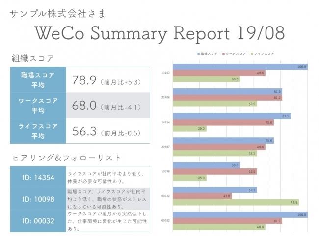 """働く人のこころを""""見える化""""するサービス「WeCo」がリリース、無料導入キャンペーンも 2番目の画像"""