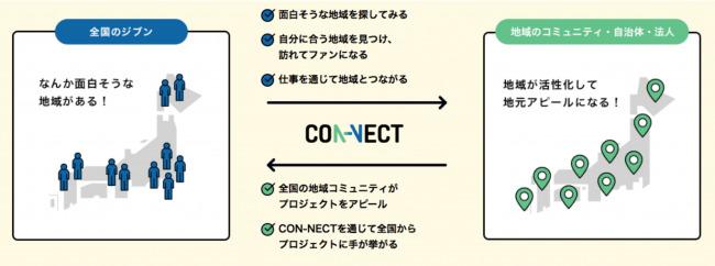 ワーケーションや移住を促進。フリーランサーと地域の仕事やプロジェクトをマッチングするプラットフォーム「CON-NECT」が登場 2番目の画像