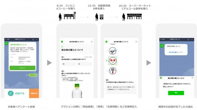 ユーザーの行動や体験、感情がわかる。LINEリサーチの新機能「行動ログ調査」リリース 2番目の画像