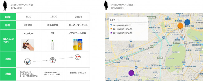ユーザーの行動や体験、感情がわかる。LINEリサーチの新機能「行動ログ調査」リリース 3番目の画像