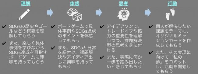 理解度に合わせて4ステップで学べる!「SDGsが学べるワークショップ」がリニューアル 3番目の画像