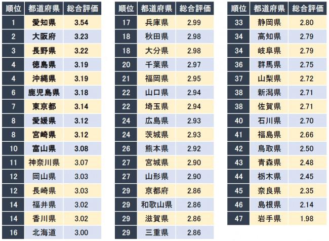 1位は何県?男性社員が働きやすい都道府県ランキング発表 2番目の画像