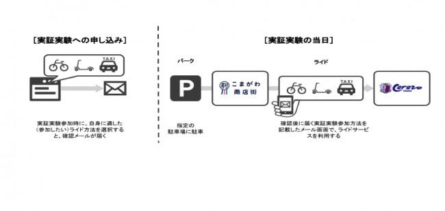【サッカーJ1初】セレッソ大阪、こまがわ商店街とコラボし、地域全体で取り組むMaaSの実証実験を9月28に実施 3番目の画像