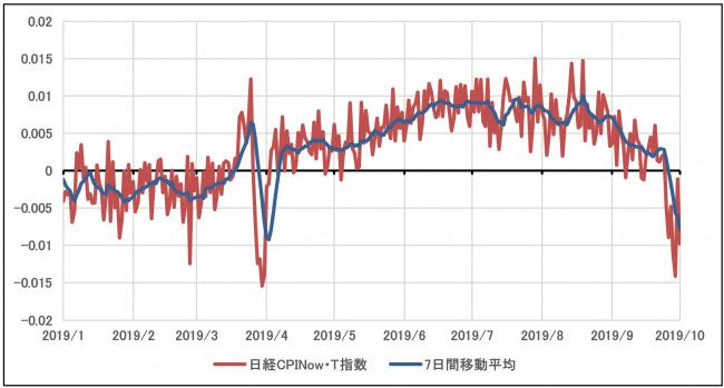 """増税の""""前""""と""""後""""で物価や消費はどう変化した?日経CPINow消費者心理への影響を把握する最新データを公開 5番目の画像"""