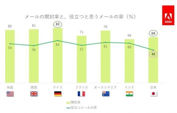 アドビが「電子メール利用実態調査2019年版」を公開!日本の消費者の電子メール利用実態とは? 2番目の画像