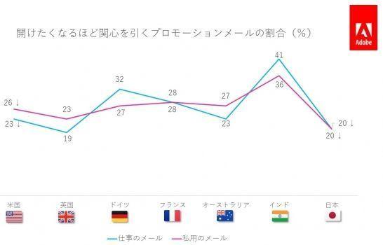 アドビが「電子メール利用実態調査2019年版」を公開!日本の消費者の電子メール利用実態とは? 3番目の画像