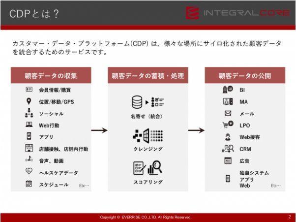 次世代DMPに関心ある人必見!「失敗しない顧客データ活用の始め方」、【Japan IT Week秋】で講演 2番目の画像