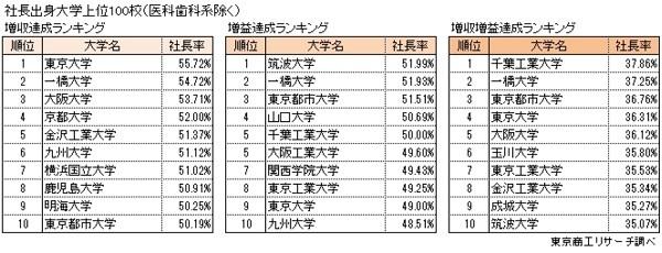 社長の出身大学ランキング、日本大学が9年連続トップに|東京商工リサーチ調べ 4番目の画像