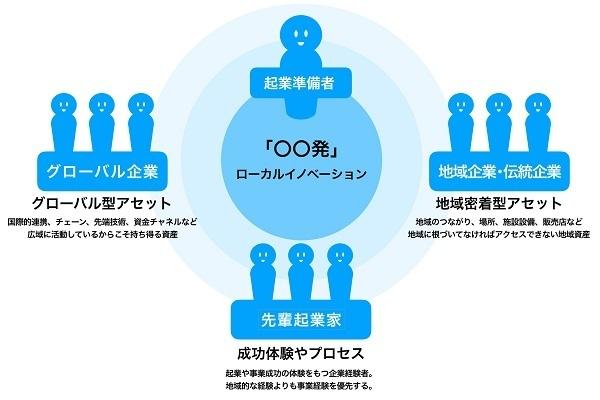 鎌倉に「若年層向け起業支援拠点」が誕生へ!神奈川県が設置し、カヤックが運営 2番目の画像