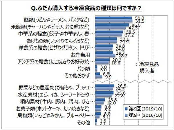 【冷凍食品に関する調査結果】麺類と炒飯、おにぎりなどの「ご飯系」が5割、続いて中華まんや餃子、あげものが人気 3番目の画像
