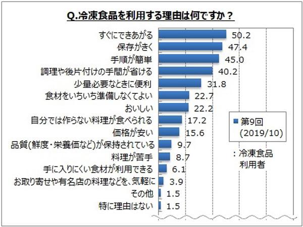 【冷凍食品に関する調査結果】麺類と炒飯、おにぎりなどの「ご飯系」が5割、続いて中華まんや餃子、あげものが人気 2番目の画像