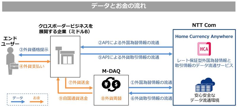 NTT Com、一定期間為替レートを保証しインバウンドビジネスの拡大に繋げるデータ流通サービスの提供開始へ 2番目の画像
