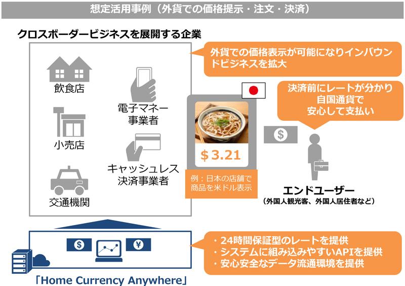 NTT Com、一定期間為替レートを保証しインバウンドビジネスの拡大に繋げるデータ流通サービスの提供開始へ 3番目の画像
