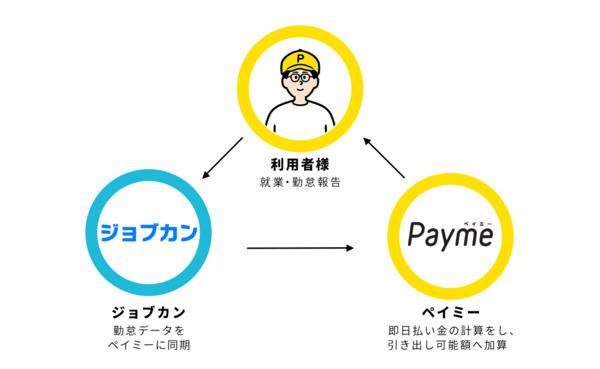 給与即日払いサービス「Payme」と勤怠管理システム「ジョブカン」が連携。データ取り込みが可能に 1番目の画像