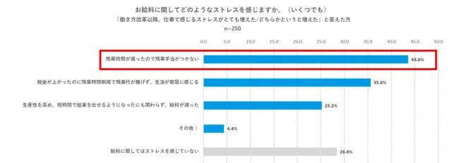 結局、家で…残業時間だけの働き方改革、男性にストレス増加傾向|メンズクリニック調べ 3番目の画像