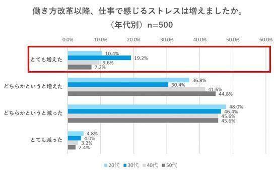 結局、家で…残業時間だけの働き方改革、男性にストレス増加傾向|メンズクリニック調べ 2番目の画像